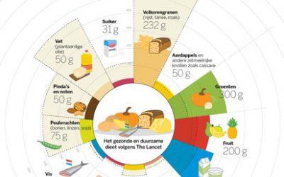 Is dit dieet de oplossing om in 2050 alle monden te kunnen voeden?